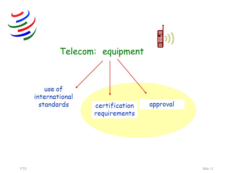 WTOSlide 11 Telecom: equipment use of international standards certification requirements approval