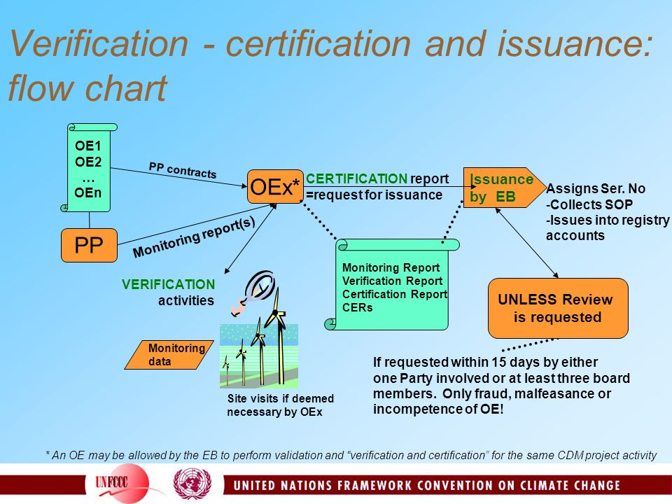 Verification - certification and issuance: flow chart PP OEx* OE1 OE2 … OEn PP contracts Monitoring report(s) * An OE may be allowed by the EB to perform validation and verification and certification for the same CDM project activity UNLESS Review is requested If requested within 15 days by either one Party involved or at least three board members.