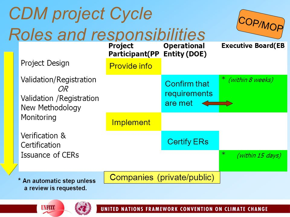 CDM project Cycle Roles and responsibilities COP/MOP Provide info Confirm that requirements are met Implement Certify ERs Companies (private/public)