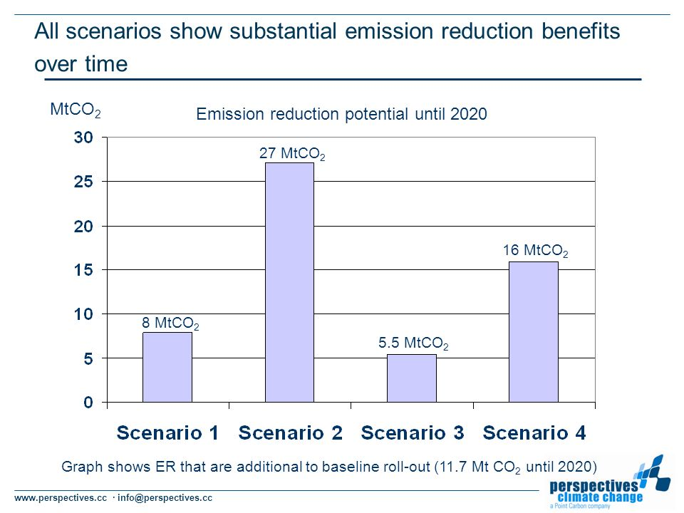 www.perspectives.cc · info@perspectives.cc All scenarios show substantial emission reduction benefits over time MtCO 2 Emission reduction potential until 2020 8 MtCO 2 27 MtCO 2 5.5 MtCO 2 16 MtCO 2 Graph shows ER that are additional to baseline roll-out (11.7 Mt CO 2 until 2020)