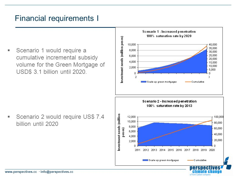 www.perspectives.cc · info@perspectives.cc Financial requirements I Scenario 1 would require a cumulative incremental subsidy volume for the Green Mortgage of USD$ 3.1 billion until 2020.