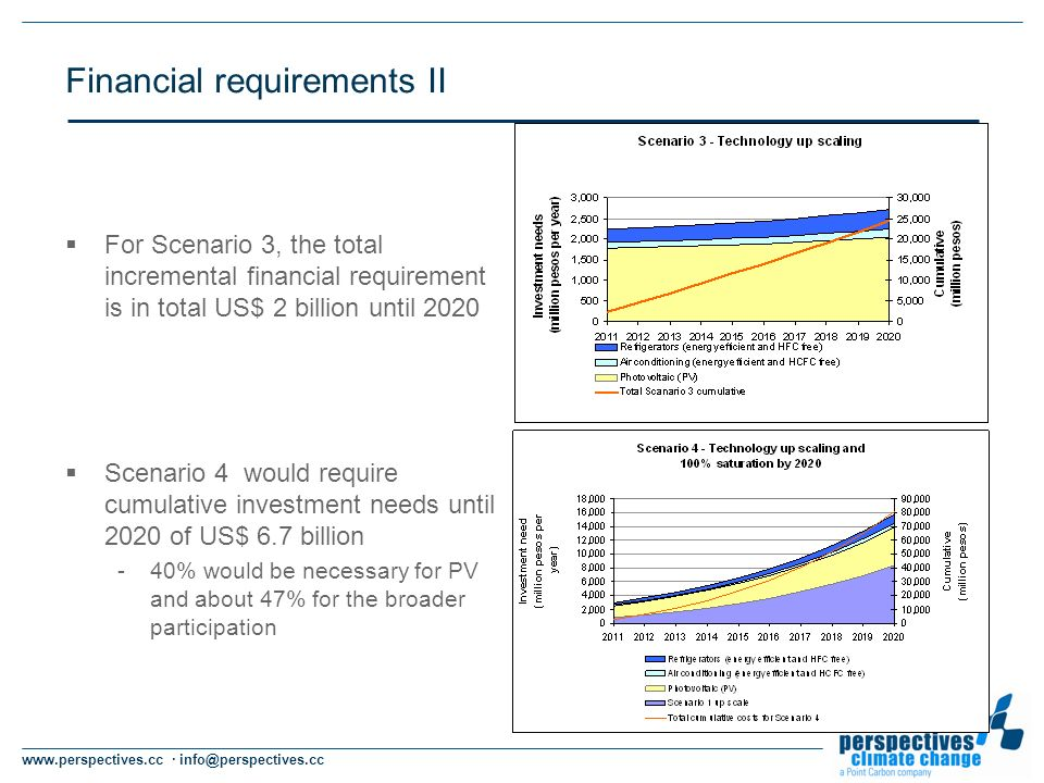 www.perspectives.cc · info@perspectives.cc Financial requirements II For Scenario 3, the total incremental financial requirement is in total US$ 2 billion until 2020 Scenario 4 would require cumulative investment needs until 2020 of US$ 6.7 billion -40% would be necessary for PV and about 47% for the broader participation