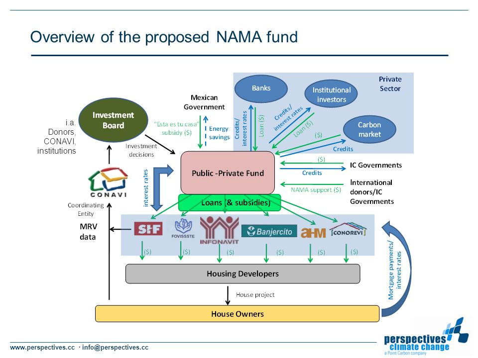 www.perspectives.cc · info@perspectives.cc Overview of the proposed NAMA fund i.a.