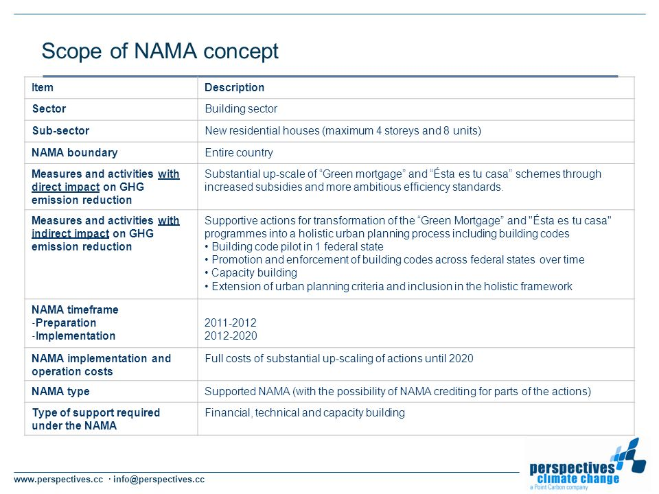 www.perspectives.cc · info@perspectives.cc Scope of NAMA concept ItemDescription SectorBuilding sector Sub-sectorNew residential houses (maximum 4 storeys and 8 units) NAMA boundaryEntire country Measures and activities with direct impact on GHG emission reduction Substantial up-scale of Green mortgage and Ésta es tu casa schemes through increased subsidies and more ambitious efficiency standards.
