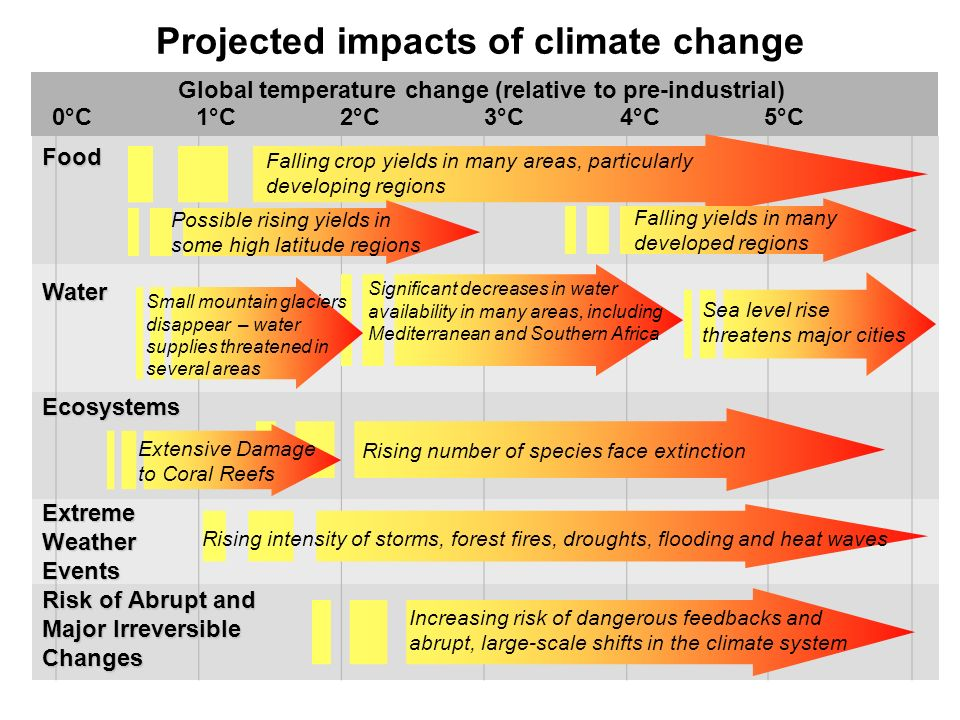 Projected impacts of climate change 1°C2°C5°C4°C3°C Sea level rise threatens major cities Falling crop yields in many areas, particularly developing regions Food Water Ecosystems Risk of Abrupt and Major Irreversible Changes Global temperature change (relative to pre-industrial) 0°C Falling yields in many developed regions Rising number of species face extinction Increasing risk of dangerous feedbacks and abrupt, large-scale shifts in the climate system Significant decreases in water availability in many areas, including Mediterranean and Southern Africa Small mountain glaciers disappear – water supplies threatened in several areas Extensive Damage to Coral Reefs Extreme Weather Events Rising intensity of storms, forest fires, droughts, flooding and heat waves Possible rising yields in some high latitude regions