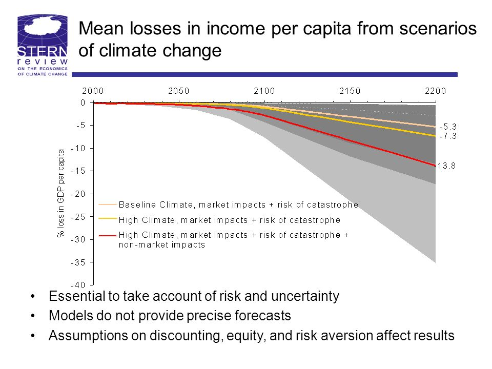 Essential to take account of risk and uncertainty Models do not provide precise forecasts Assumptions on discounting, equity, and risk aversion affect results Mean losses in income per capita from scenarios of climate change