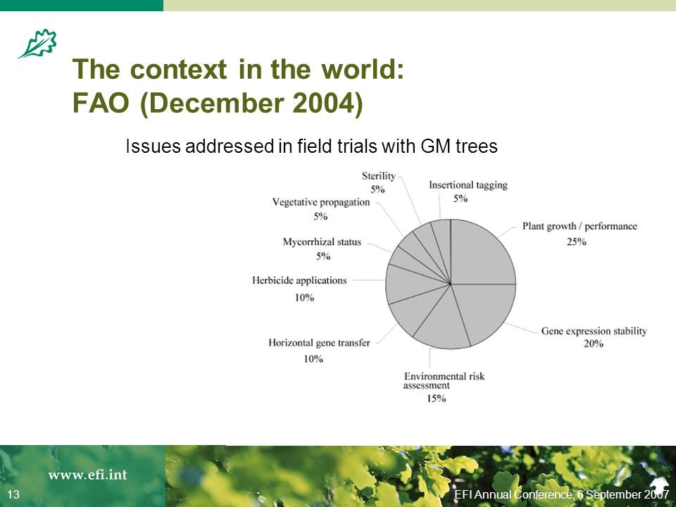 EFI Annual Conference, 6 September 200713 The context in the world: FAO (December 2004) Issues addressed in field trials with GM trees
