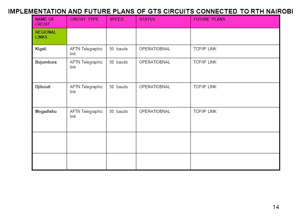 14 NAME OF CRCUIT CIRCUIT TYPESPEEDSTATUSFUTURE PLANS REGIONAL LINKS KigaliAFTN Telegraphic link 50 baudsOPERATIOBNALTCP/IP LINK BujumburaAFTN Telegraphic link 50 baudsOPERATIOBNALTCP/IP LINK DjiboutiAFTN Telegraphic link 50 baudsOPERATIOBNALTCP/IP LINK MogadishuAFTN Telegraphic link 50 baudsOPERATIOBNALTCP/IP LINK IMPLEMENTATION AND FUTURE PLANS OF GTS CIRCUITS CONNECTED TO RTH NAIROBI