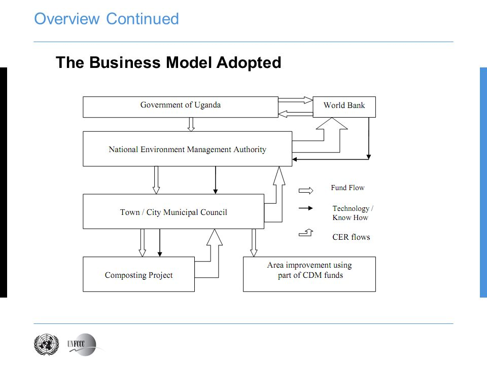 Overview Continued The Business Model Adopted