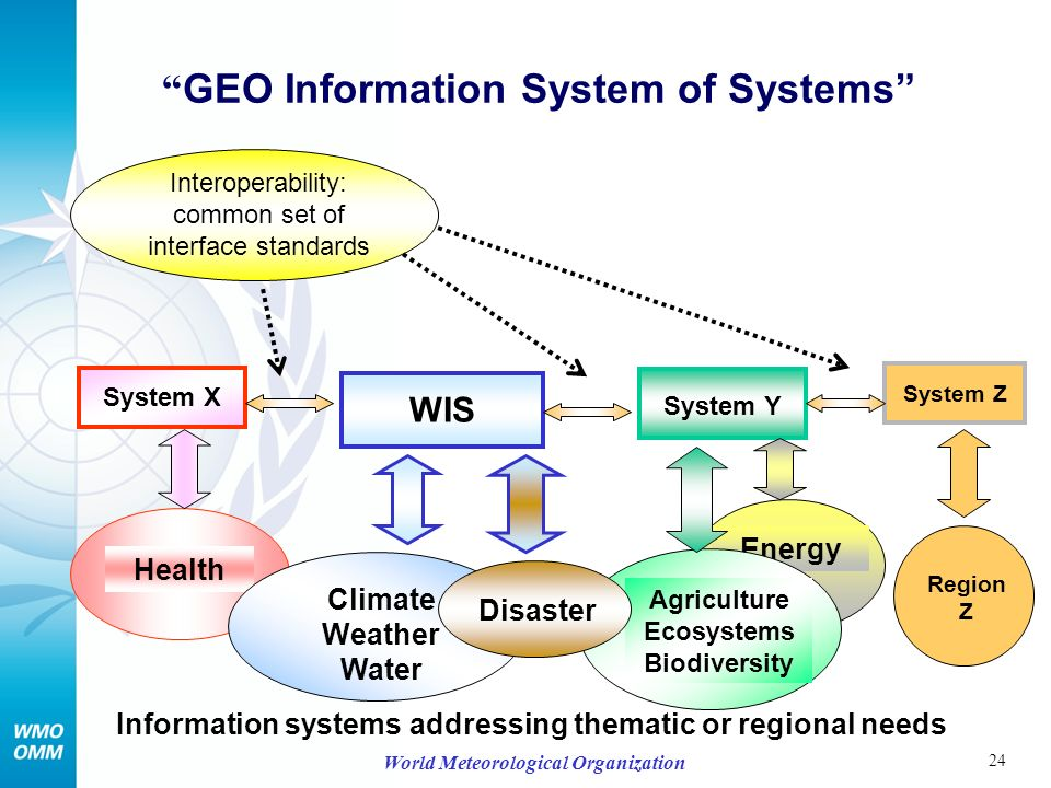 24 World Meteorological Organization GEO Information System of Systems Health Energy Agriculture Ecosystems Biodiversity Information systems addressing thematic or regional needs WIS System X System Y Climate Weather Water Disaster System Z Region Z Interoperability: common set of interface standards