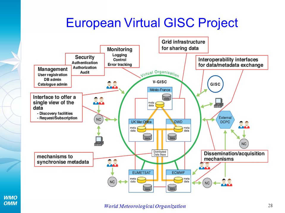 28 World Meteorological Organization European Virtual GISC Project