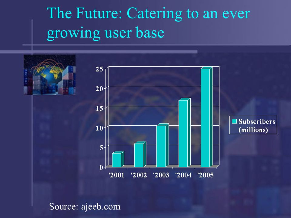 The Future: Catering to an ever growing user base Source: ajeeb.com