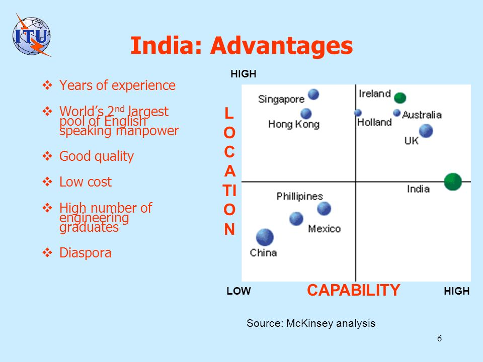 6 India: Advantages Years of experience Worlds 2 nd largest pool of English speaking manpower Good quality Low cost High number of engineering graduates Diaspora HIGH LOW Source: McKinsey analysis L O C A TI O N CAPABILITY