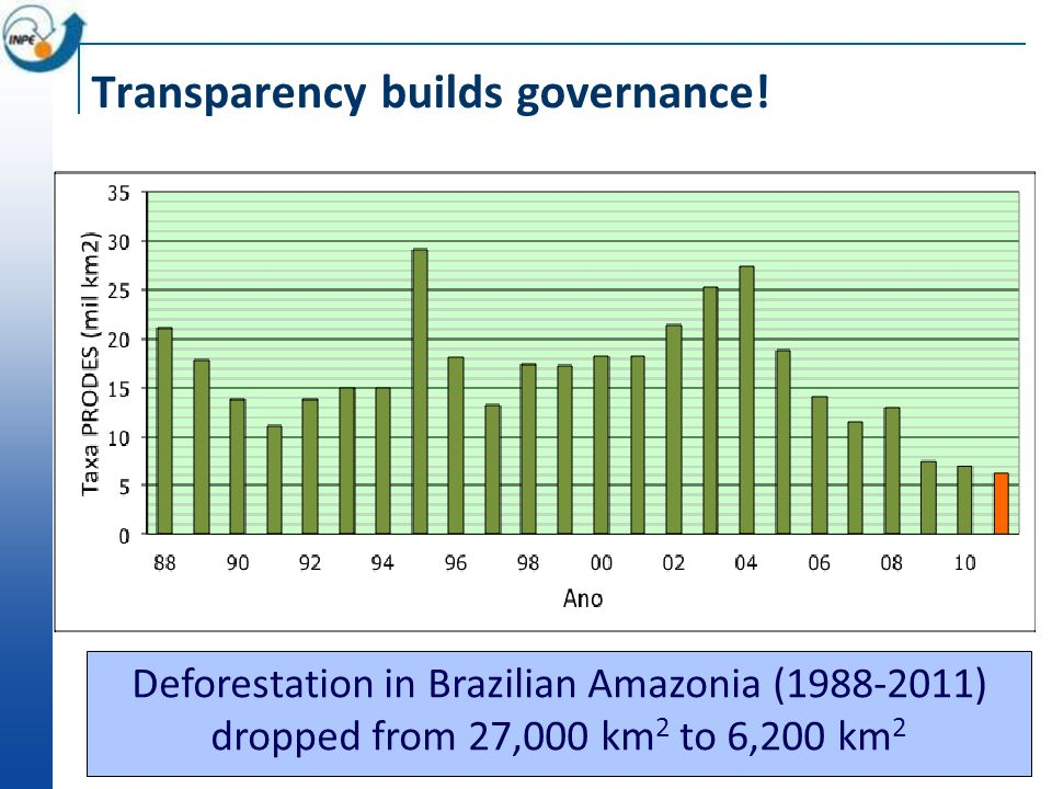 Transparency builds governance.