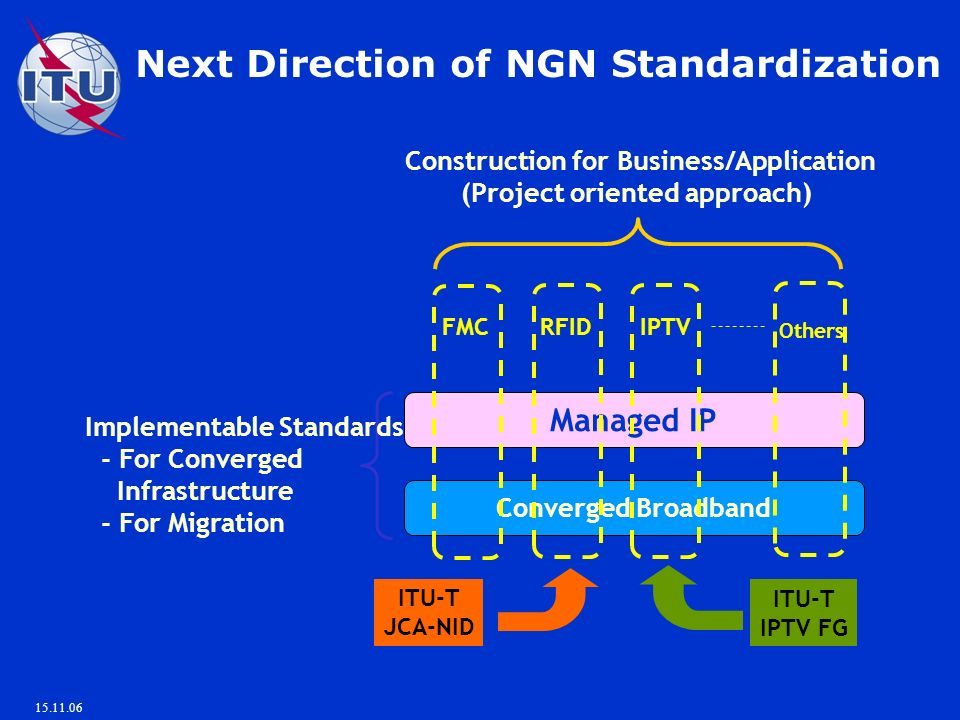 15.11.06 Next Direction of NGN Standardization Converged Broadband Managed IP FMC RFIDIPTV Others Construction for Business/Application (Project oriented approach) Implementable Standards - For Converged Infrastructure - For Migration ITU-T IPTV FG ITU-T JCA-NID