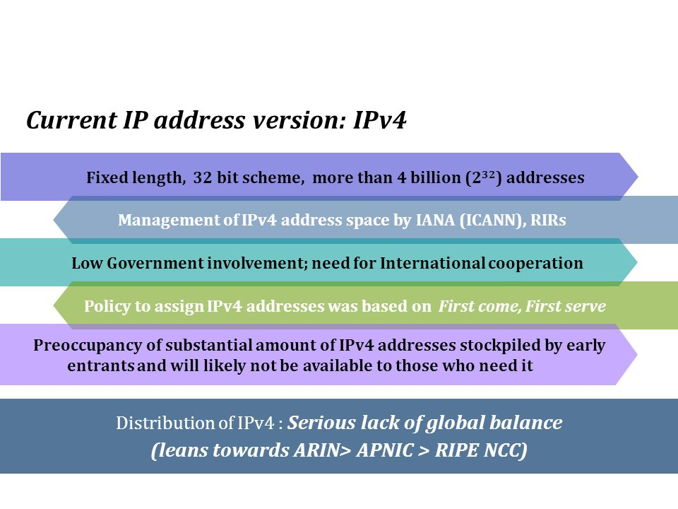 Current IP address version: IPv4 Distribution of IPv4 : Serious lack of global balance (leans towards ARIN> APNIC > RIPE NCC) Fixed length, 32 bit scheme, more than 4 billion (2 32 ) addresses Management of IPv4 address space by IANA (ICANN), RIRs Low Government involvement; need for International cooperation Policy to assign IPv4 addresses was based on First come, First serve Preoccupancy of substantial amount of IPv4 addresses stockpiled by early entrants and will likely not be available to those who need it