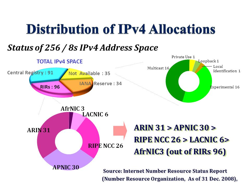 Central Registry : 91 RIRs : 96 Not Available : 35 IANA Reserve : 34 ARIN 31 APNIC 30 LACNIC 6 AfrNIC 3 RIPE NCC 26 TOTAL IPv4 SPACE ARIN 31 > APNIC 30 > RIPE NCC 26 > LACNIC 6> AfrNIC3 (out of RIRs 96) ARIN 31 > APNIC 30 > RIPE NCC 26 > LACNIC 6> AfrNIC3 (out of RIRs 96) Private Use 1 Multicast 16 Loopback 1 Local Identification 1 Experimental 16 Status of 256 / 8s IPv4 Address Space Source: Internet Number Resource Status Report Source: Internet Number Resource Status Report (Number Resource Organization, As of 31 Dec.