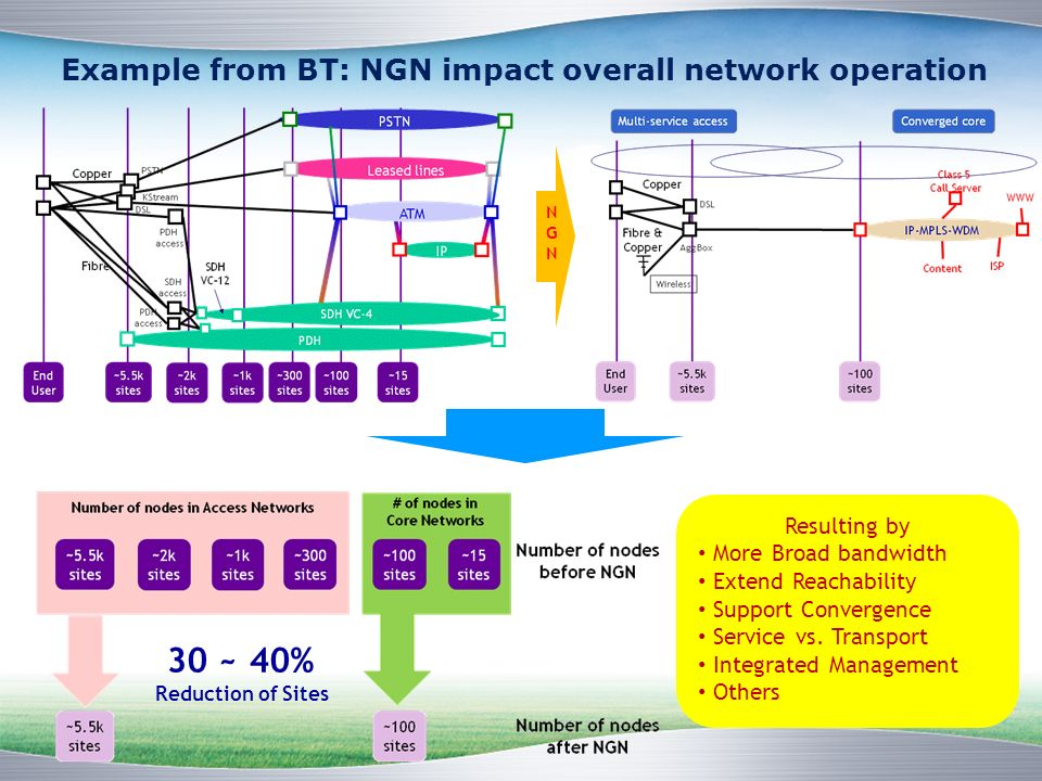 Example from BT: NGN impact overall network operation Resulting by More Broad bandwidth Extend Reachability Support Convergence Service vs.