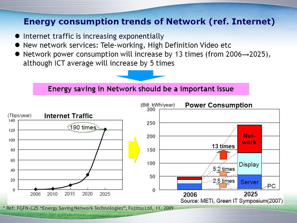 Energy consumption trends of Network (ref.