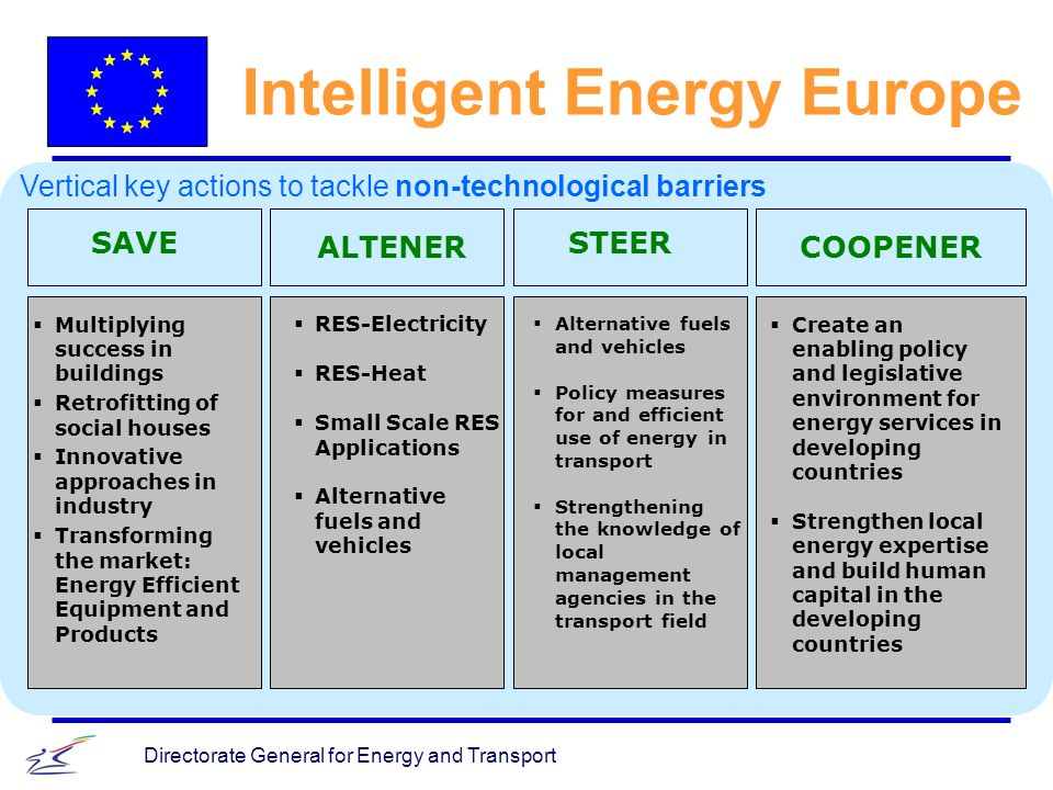 Directorate General for Energy and Transport Intelligent Energy Europe SAVE ALTENER STEER COOPENER RES-Electricity RES-Heat Small Scale RES Applications Alternative fuels and vehicles Policy measures for and efficient use of energy in transport Strengthening the knowledge of local management agencies in the transport field Multiplying success in buildings Retrofitting of social houses Innovative approaches in industry Transforming the market: Energy Efficient Equipment and Products Create an enabling policy and legislative environment for energy services in developing countries Strengthen local energy expertise and build human capital in the developing countries Vertical key actions to tackle non-technological barriers