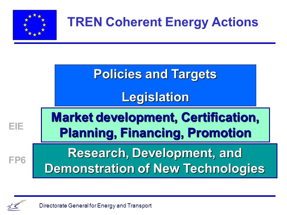 Directorate General for Energy and Transport TREN Coherent Energy Actions Market development, Certification, Planning, Financing, Promotion Research, Development, and Demonstration of New Technologies Policies and Targets Legislation FP6 EIE