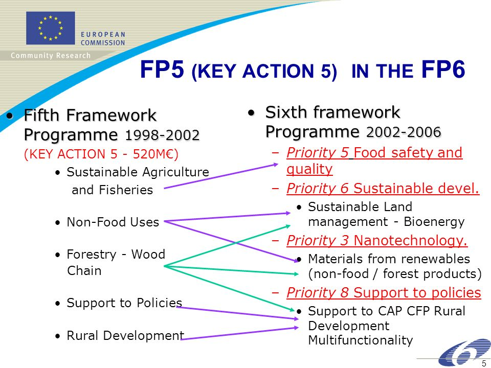 5 FP5 (KEY ACTION 5) IN THE FP6 Fifth Framework Programme Fifth Framework Programme (KEY ACTION M) Sustainable Agriculture and Fisheries Non-Food Uses Forestry - Wood Chain Support to Policies Rural Development Sixth framework Programme Sixth framework Programme –Priority 5 Food safety and quality –Priority 6 Sustainable devel.