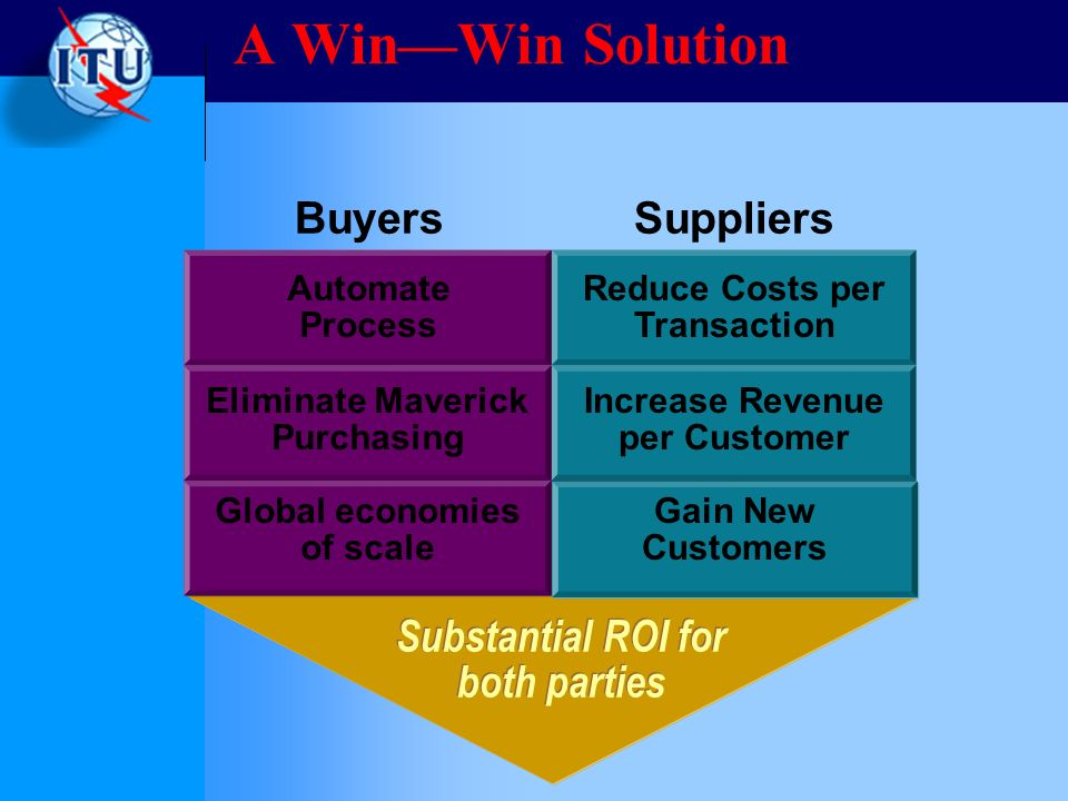 Substantial ROI for both parties BuyersSuppliers Automate Process Reduce Costs per Transaction Increase Revenue per Customer Eliminate Maverick Purchasing Gain New Customers Global economies of scale A WinWin Solution