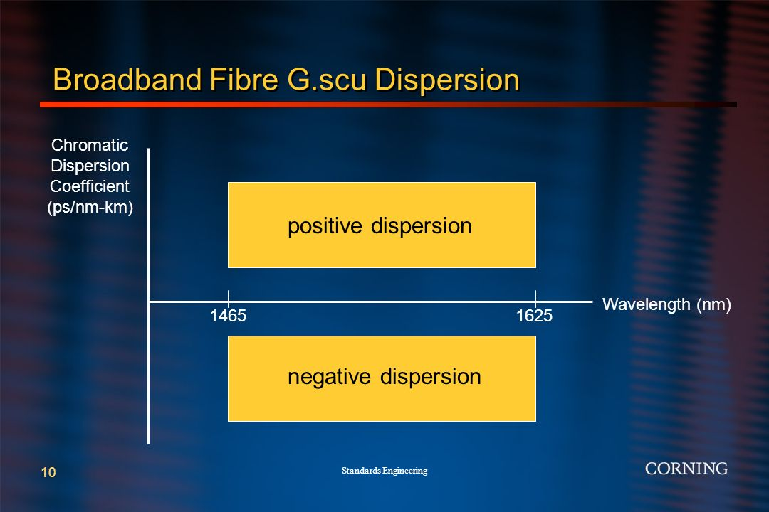 Standards Engineering 10 Broadband Fibre G.scu Dispersion Wavelength (nm) 14651625 Chromatic Dispersion Coefficient (ps/nm-km) positive dispersion negative dispersion