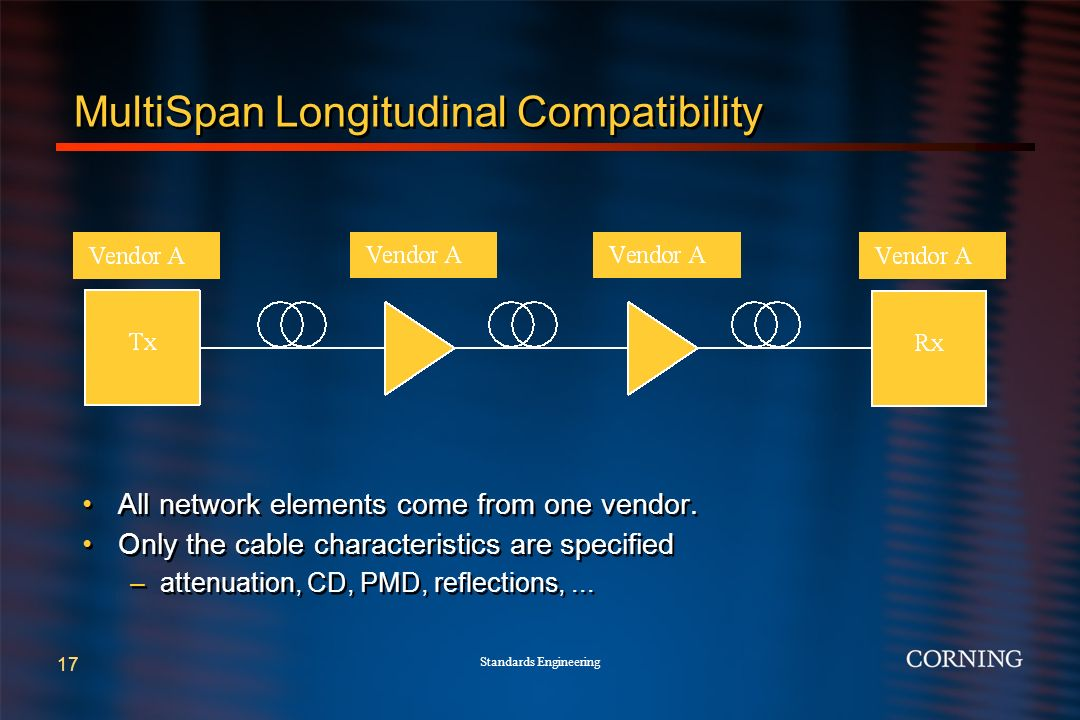 Standards Engineering 17 MultiSpan Longitudinal Compatibility All network elements come from one vendor.