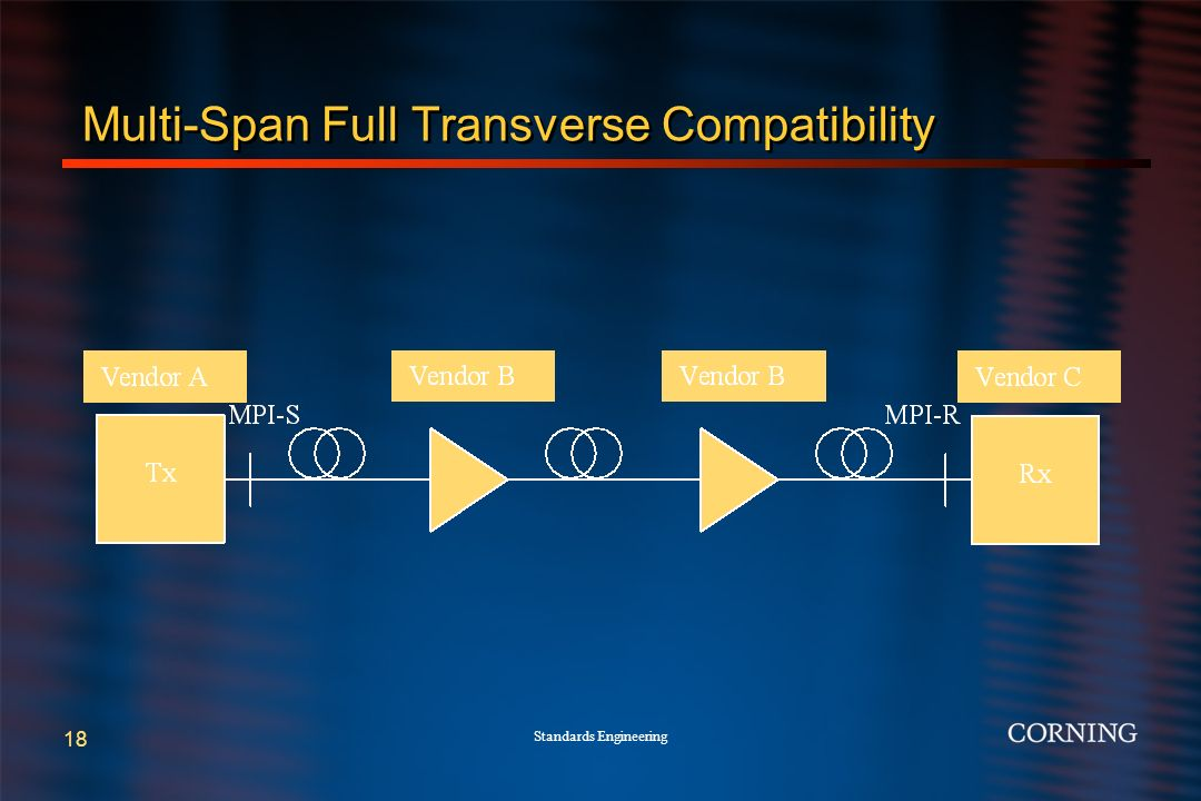 Standards Engineering 18 Multi-Span Full Transverse Compatibility