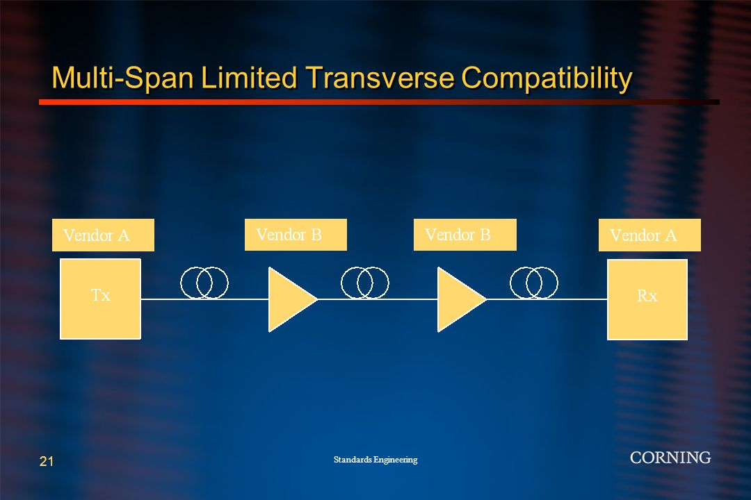 Standards Engineering 21 Multi-Span Limited Transverse Compatibility
