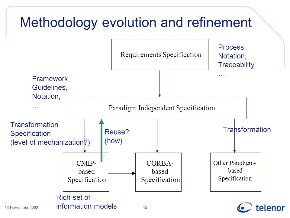 16 November 200215 Methodology evolution and refinement Requirements Specification Paradigm Independent Specification CMIP- based Specification CORBA- based Specification Other Paradigm- based Specification Process, Notation, Traceability, … Framework, Guidelines, Notation, … Transformation Specification (level of mechanization ) Transformation Reuse.