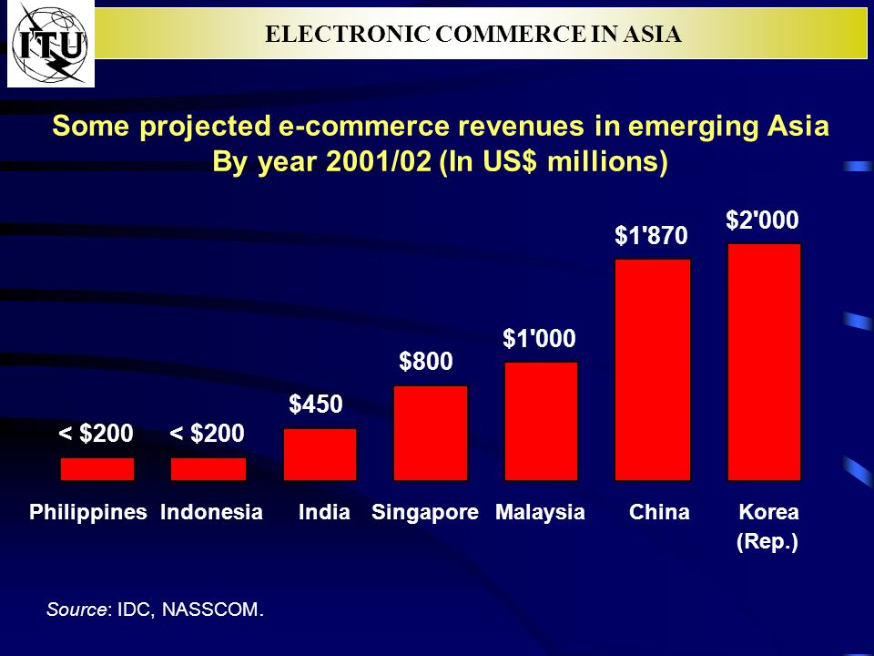 ELECTRONIC COMMERCE IN ASIA Some projected e-commerce revenues in emerging Asia By year 2001/02 (In US$ millions) $450 $800 $1 000 $1 870 $2 000 < $200 PhilippinesIndonesiaIndiaSingaporeMalaysiaChinaKorea (Rep.) Source: IDC, NASSCOM.