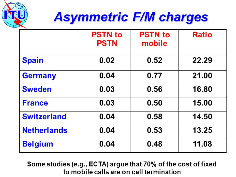 Asymmetric F/M charges PSTN to PSTN PSTN to mobile Ratio Spain0.020.5222.29 Germany0.040.7721.00 Sweden0.030.5616.80 France0.030.5015.00 Switzerland0.040.5814.50 Netherlands0.040.5313.25 Belgium0.040.4811.08 Some studies (e.g., ECTA) argue that 70% of the cost of fixed to mobile calls are on call termination
