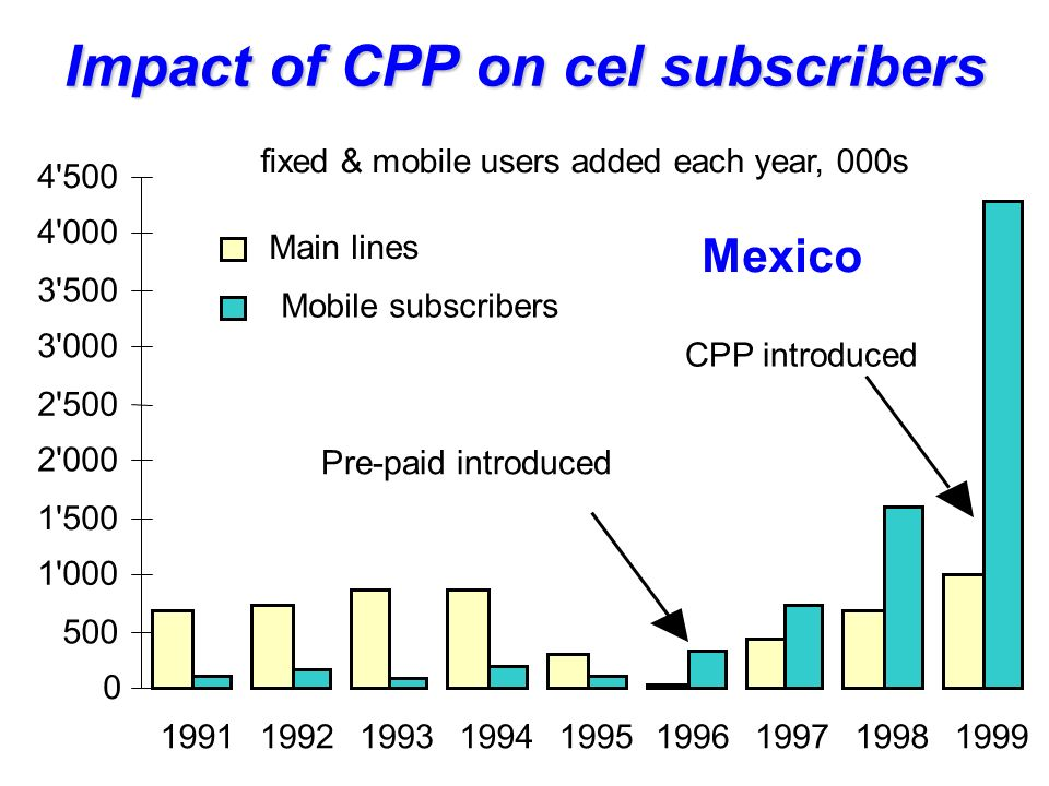 Impact of CPP on cel subscribers 0 500 1 000 1 500 2 000 2 500 3 000 3 500 4 000 4 500 199119921993199419951996199719981999 Main lines Mobile subscribers Mexico fixed & mobile users added each year, 000s Pre-paid introduced CPP introduced