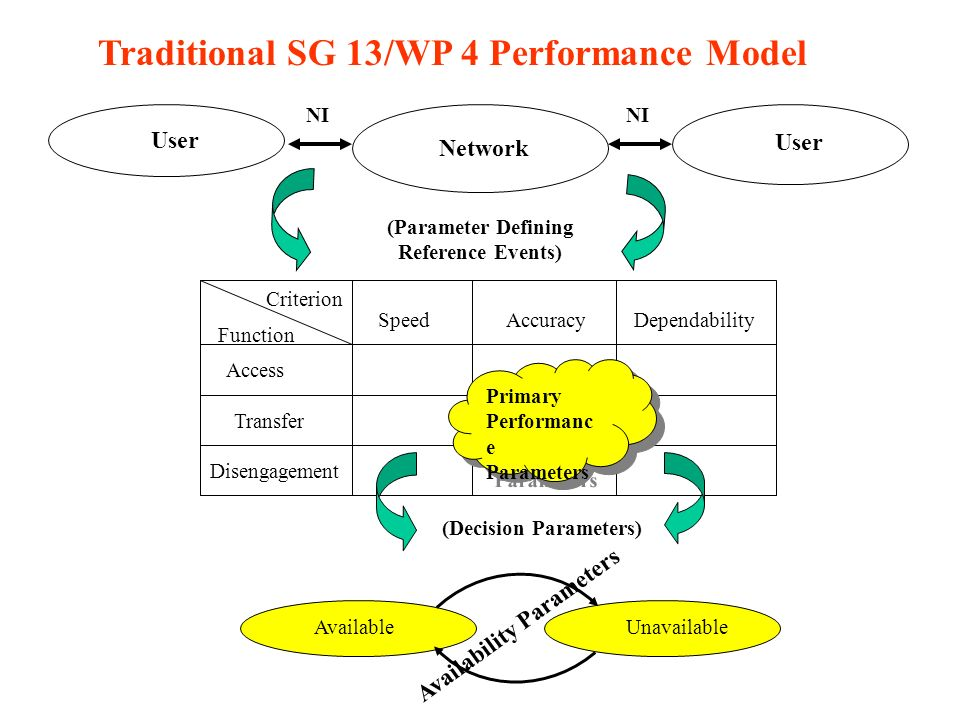 Primary Performanc e Parameters Primary Performanc e Parameters Access Transfer Disengagement SpeedAccuracyDependability Function Criterion (Decision Parameters) AvailableUnavailable Availability Parameters User Network (Parameter Defining Reference Events) User NI Traditional SG 13/WP 4 Performance Model