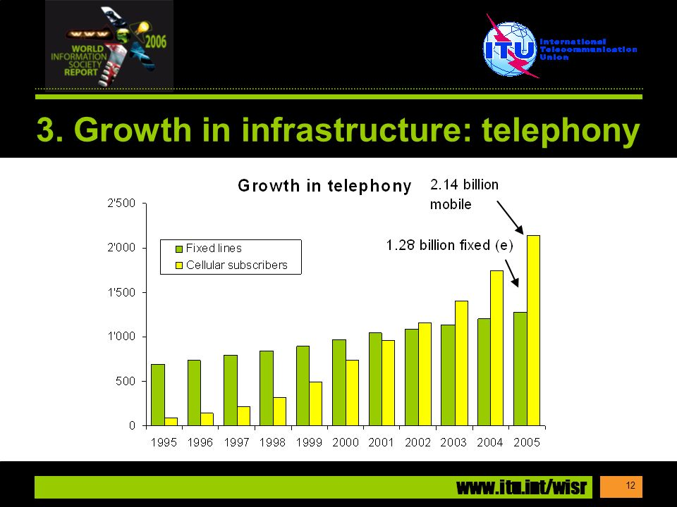 www.itu.int/wisr 12 3. Growth in infrastructure: telephony