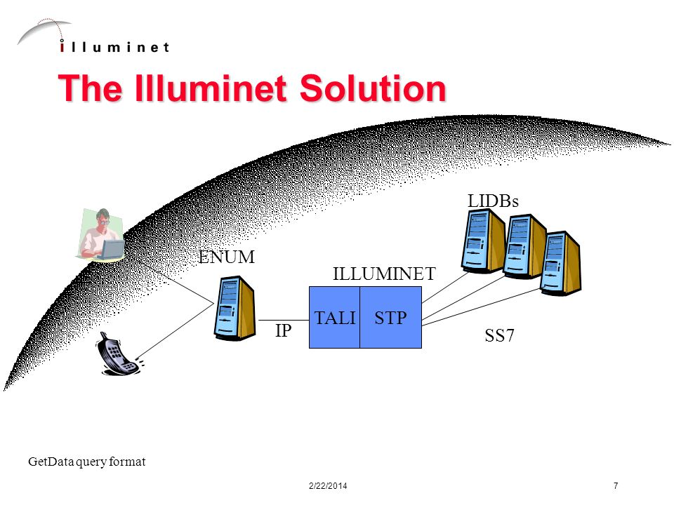 2/22/2014 7 The Illuminet Solution ENUM TALI LIDBs IP GetData query format STP ILLUMINET SS7