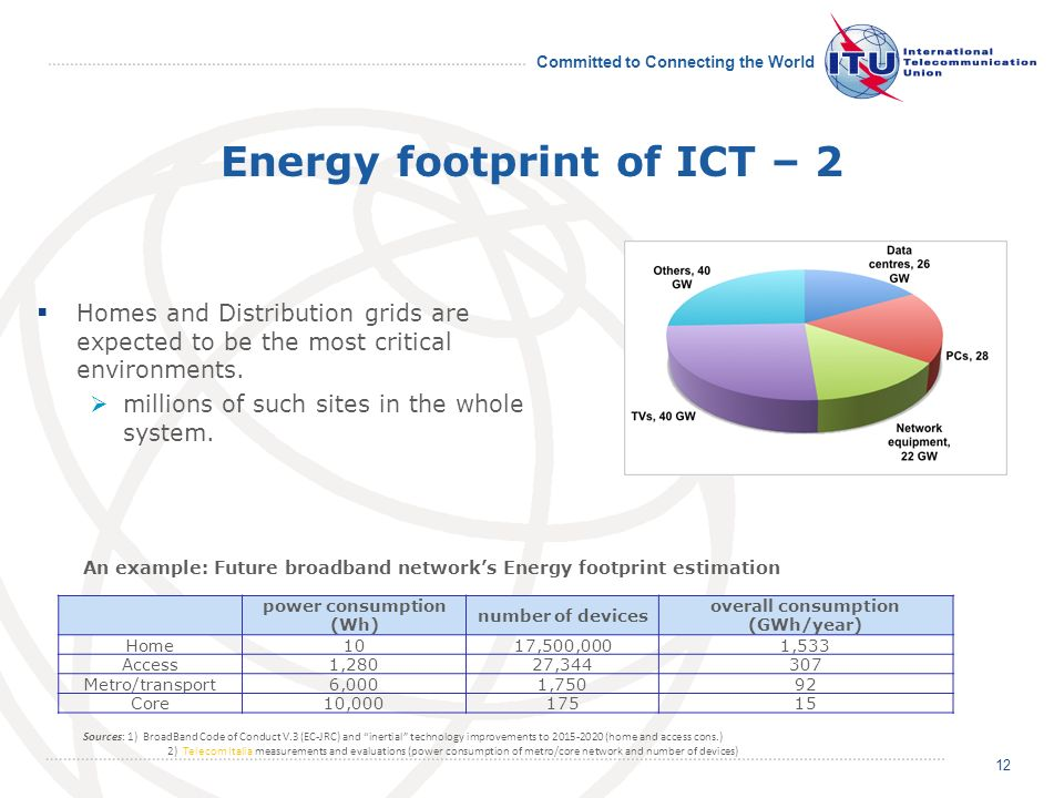 Committed to Connecting the World Energy footprint of ICT – 2 Homes and Distribution grids are expected to be the most critical environments.