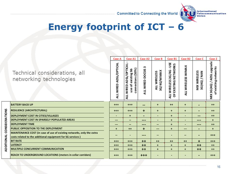 Committed to Connecting the World Energy footprint of ICT – 6 Technical considerations, all networking technologies 16