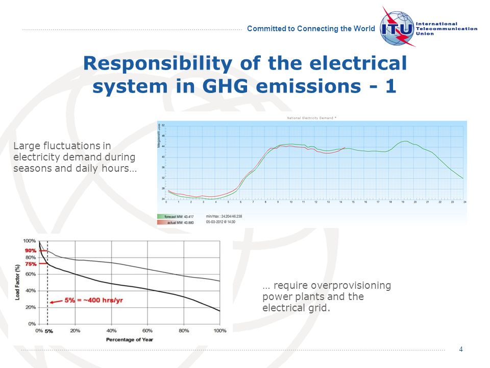 Committed to Connecting the World Responsibility of the electrical system in GHG emissions - 1 Large fluctuations in electricity demand during seasons and daily hours… … require overprovisioning power plants and the electrical grid.