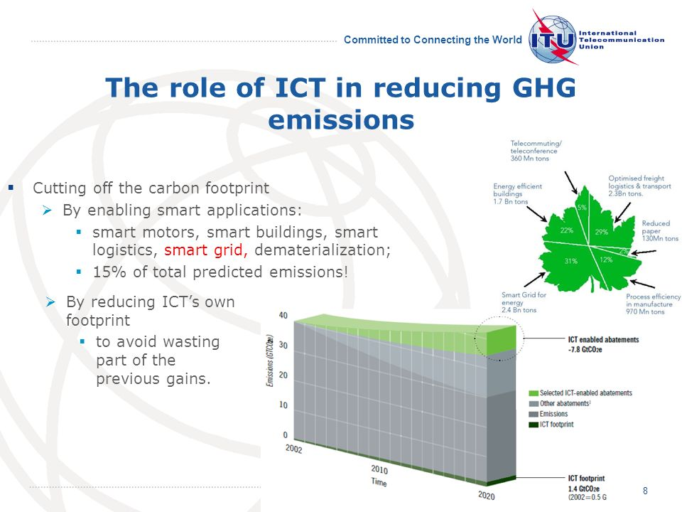 Committed to Connecting the World The role of ICT in reducing GHG emissions Cutting off the carbon footprint By enabling smart applications: smart motors, smart buildings, smart logistics, smart grid, dematerialization; 15% of total predicted emissions.
