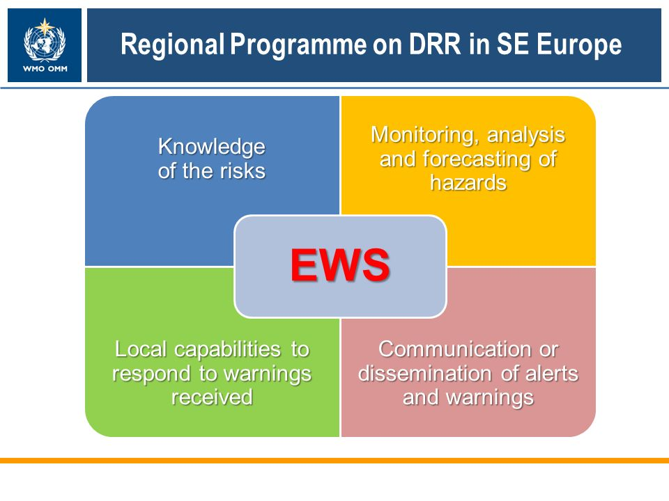 Knowledge of the risks Monitoring, analysis and forecasting of hazards Local capabilities to respond to warnings received Communication or dissemination of alerts and warnings EWS Regional Programme on DRR in SE Europe