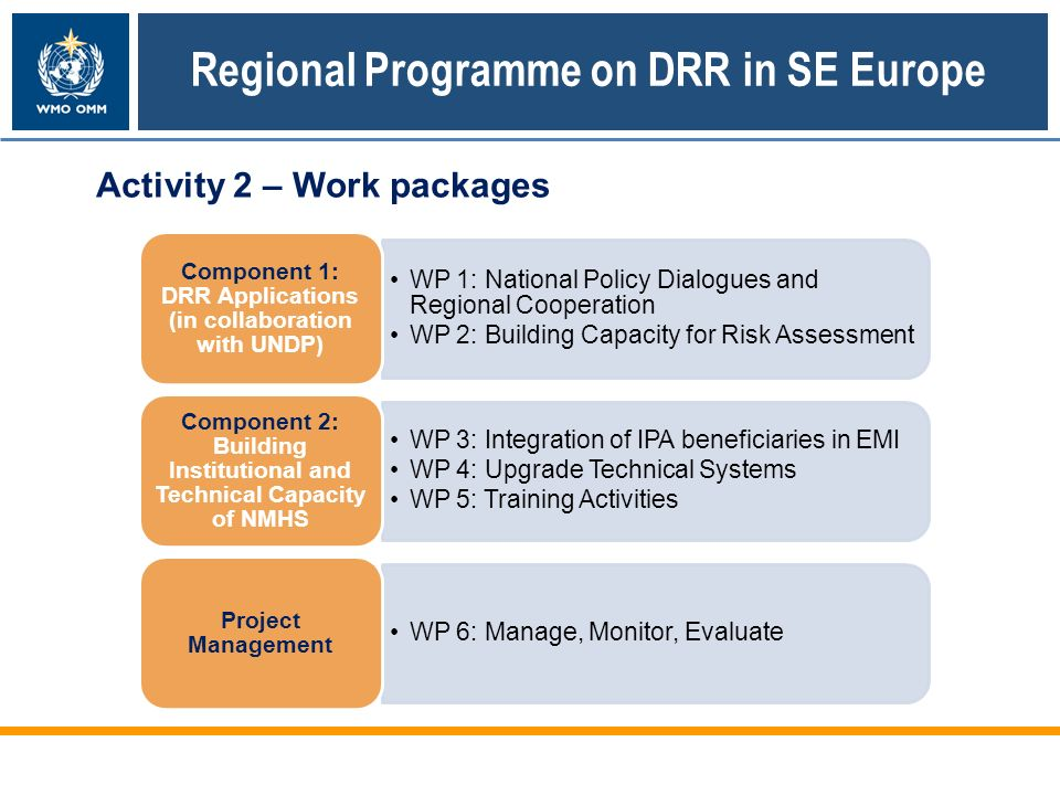 WP 1: National Policy Dialogues and Regional Cooperation WP 2: Building Capacity for Risk Assessment Component 1: DRR Applications (in collaboration with UNDP) WP 3: Integration of IPA beneficiaries in EMI WP 4: Upgrade Technical Systems WP 5: Training Activities Component 2: Building Institutional and Technical Capacity of NMHS WP 6: Manage, Monitor, Evaluate Project Management Activity 2 – Work packages