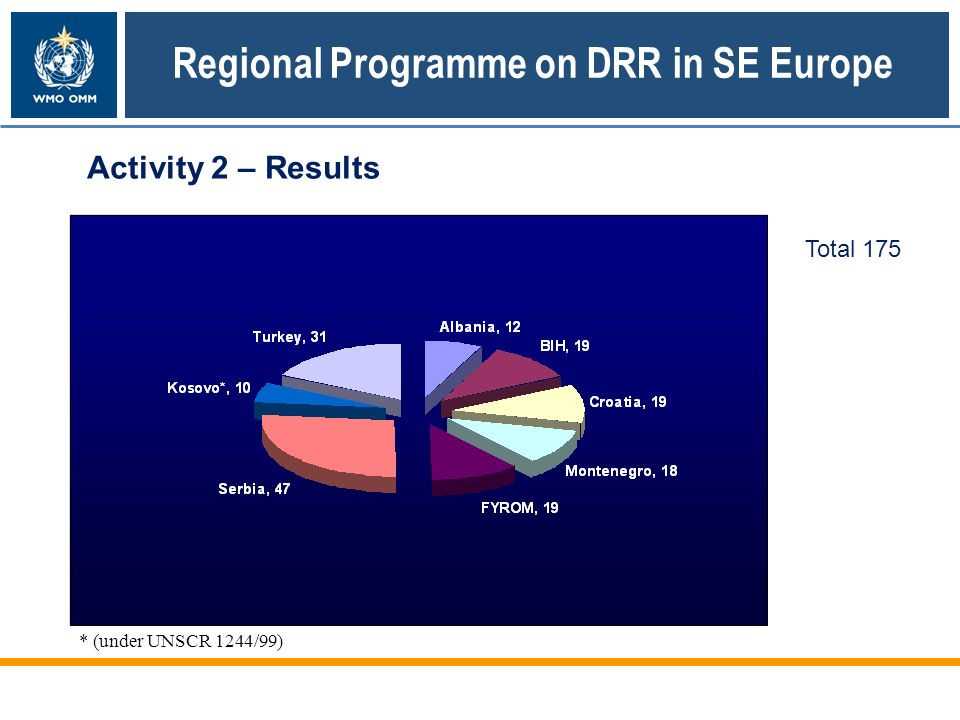 Regional Programme on DRR in SE Europe Activity 2 – Results Training * (under UNSCR 1244/99) Total 175