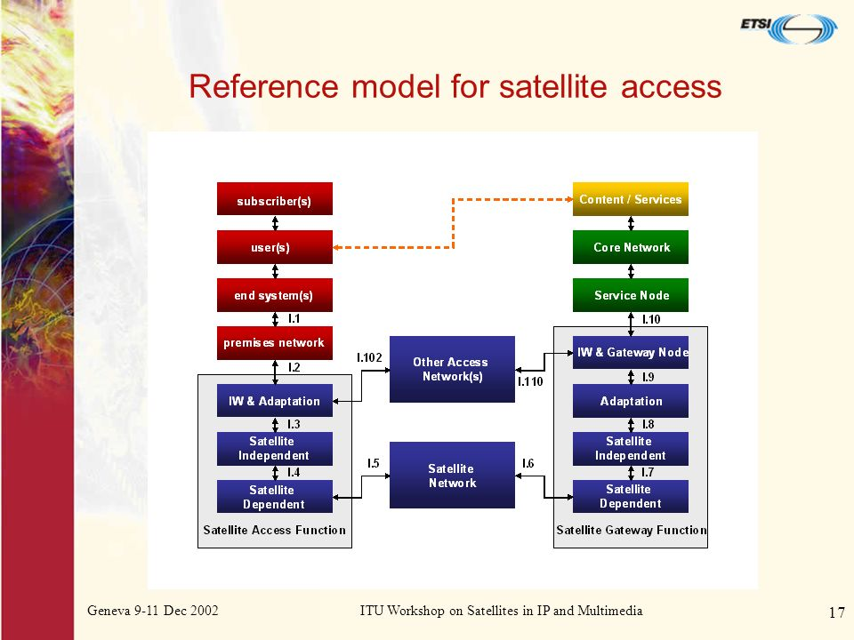 Geneva 9-11 Dec 2002ITU Workshop on Satellites in IP and Multimedia 17 Reference model for satellite access