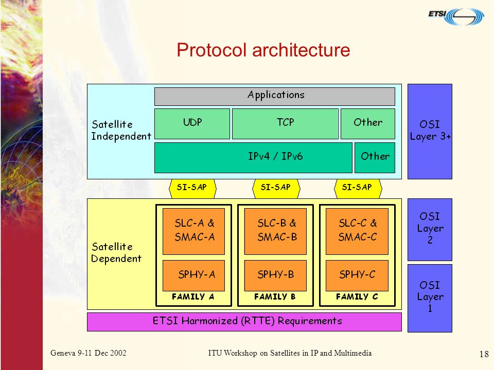 Geneva 9-11 Dec 2002ITU Workshop on Satellites in IP and Multimedia 18 Protocol architecture