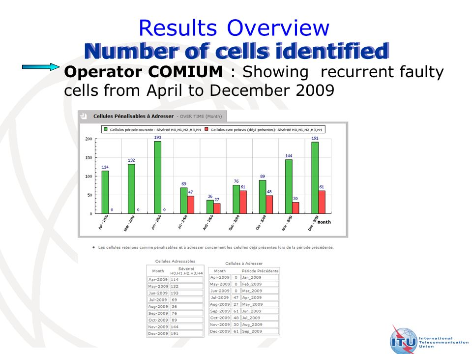 28 Results Overview Number of cells identified Operator COMIUM : Showing recurrent faulty cells from April to December 2009