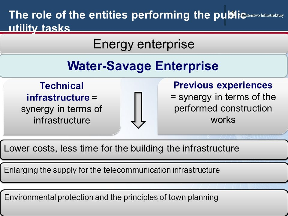 The role of the entities performing the public utility tasks Technical infrastructure = synergy in terms of infrastructure Previous experiences = synergy in terms of the performed construction works Previous experiences = synergy in terms of the performed construction works Energy enterprise Water-Savage Enterprise Environmental protection and the principles of town planning Enlarging the supply for the telecommunication infrastructure Lower costs, less time for the building the infrastructure