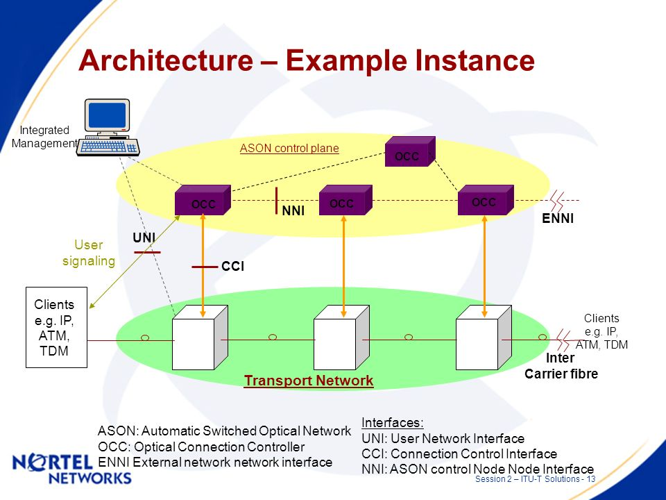 Session 2 – ITU-T Solutions - 12 Architecture – Components From contribution D.348 Q12/15 (PDP) UNI NNI NMI (PEP) CCI Calling Party Call Controller Called Party Call Controller Protocol Controller Network Call Controller Protocol Controller Directory Manager Policy Manager OSS Connection Controller Routing Controller Link Resource Manager NE Fabric Controller Protocol Controller